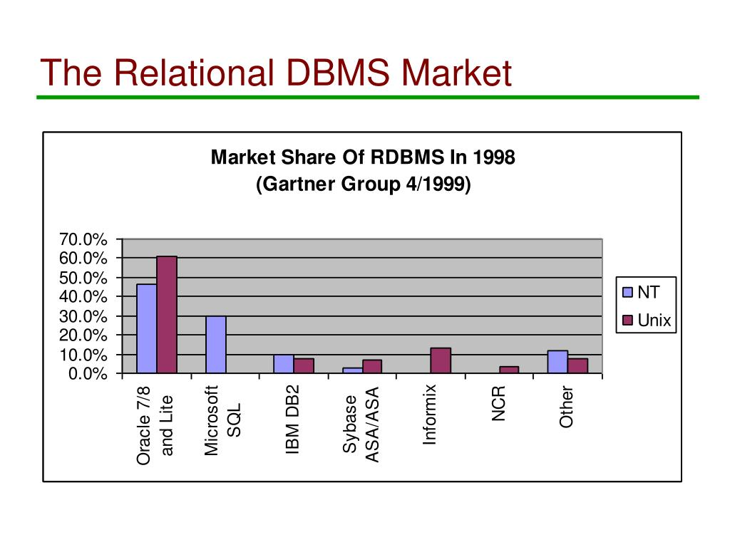 The Relational DBMS Market