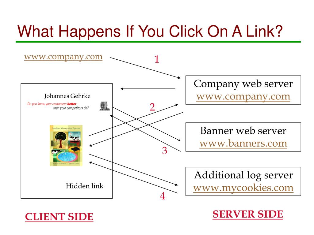 What Happens If You Click On A Link?
