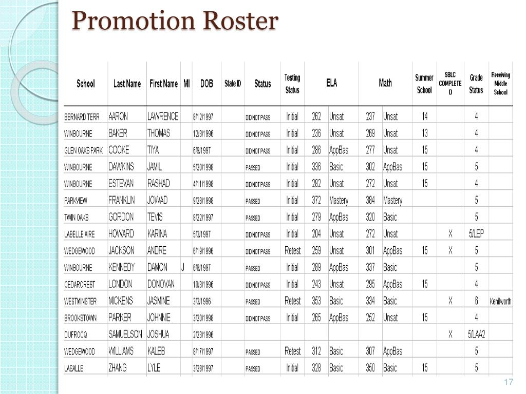 Promotion Roster