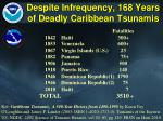 despite infrequency 168 years of deadly caribbean tsunamis