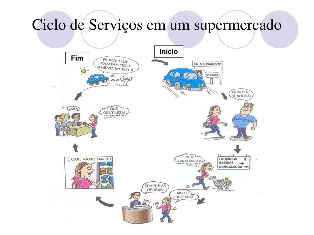 Ciclo de Serviços em um supermercado