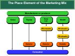 the place element of the marketing mix