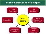 the price element of the marketing mix