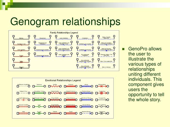 Ppt Genopro Powerpoint Presentation Id 363048