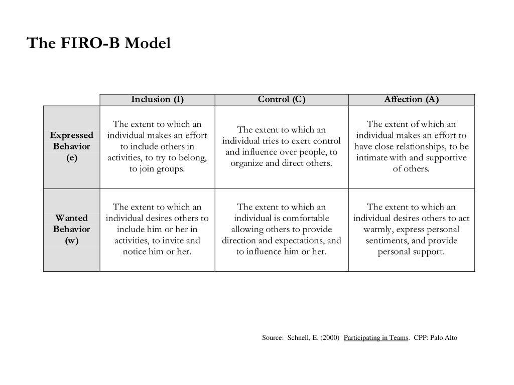 The FIRO-B Model