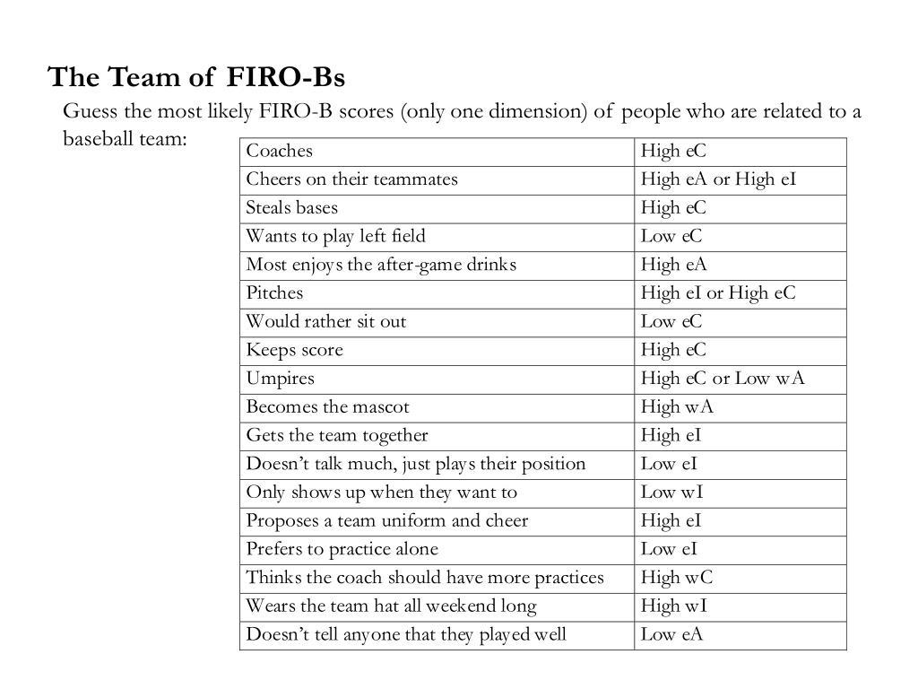 The Team of FIRO-Bs