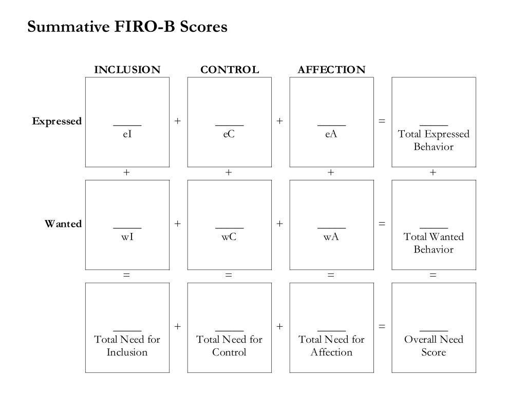 Summative FIRO-B Scores