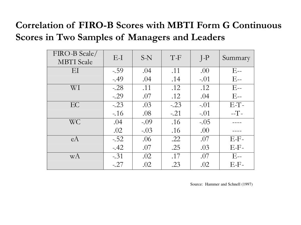 Correlation of FIRO-B Scores with MBTI Form G Continuous Scores in Two Samples of Managers and Leaders