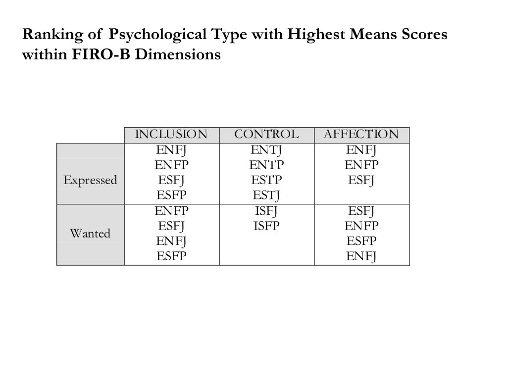 Ranking of Psychological Type with Highest Means Scores within FIRO-B Dimensions
