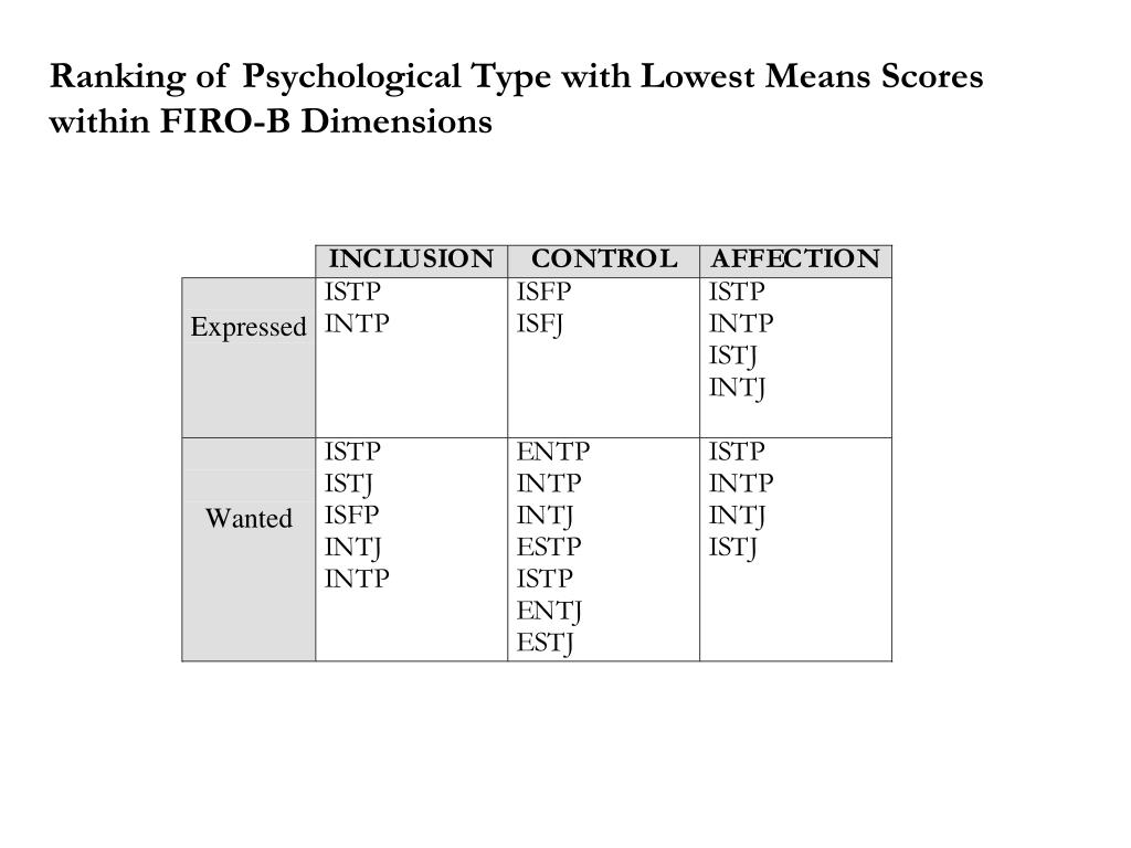 Ranking of Psychological Type with Lowest Means Scores within FIRO-B Dimensions
