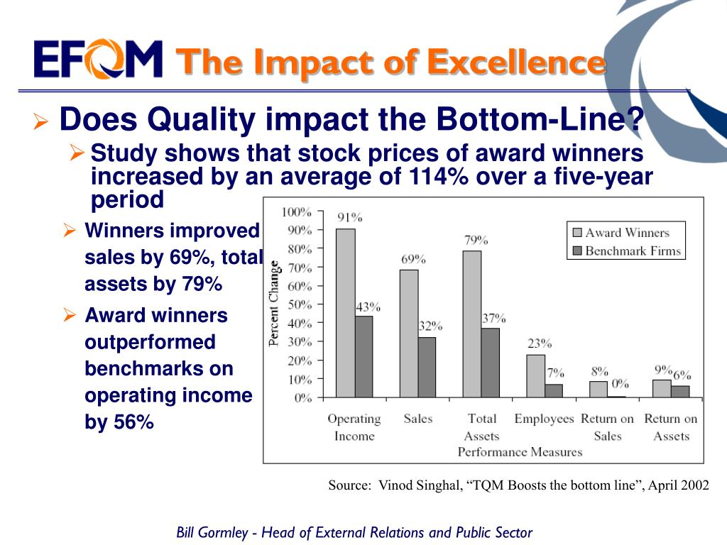 The Impact of Excellence