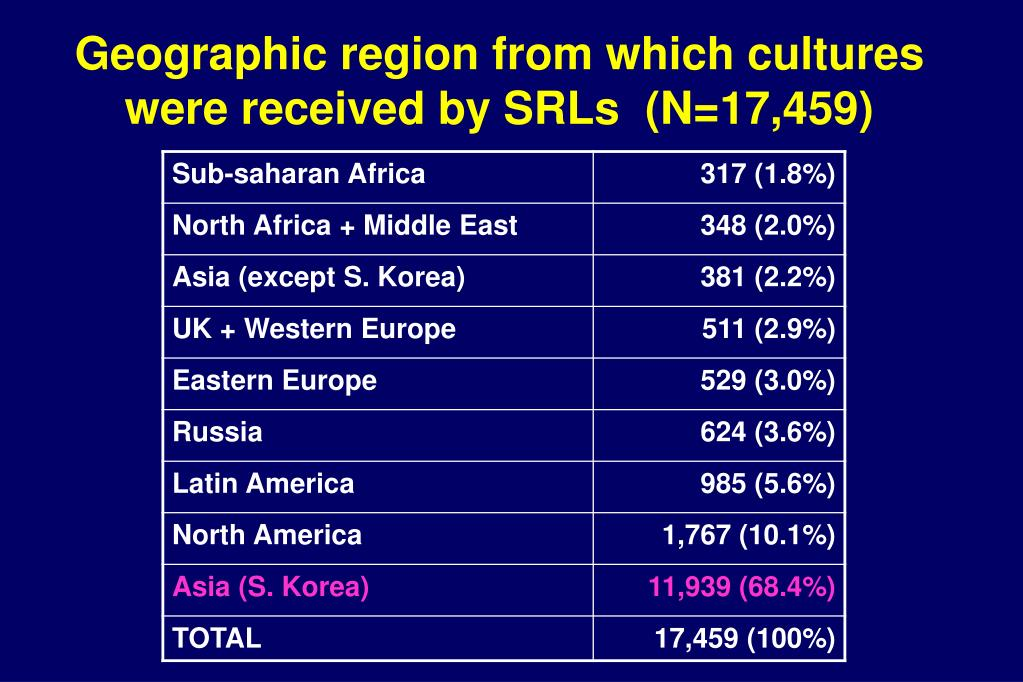Geographic region from which cultures were received by SRLs  (N=17,459)