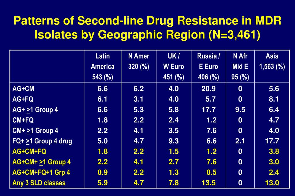 Patterns of Second-line Drug Resistance in MDR Isolates by Geographic Region (N=3,461)
