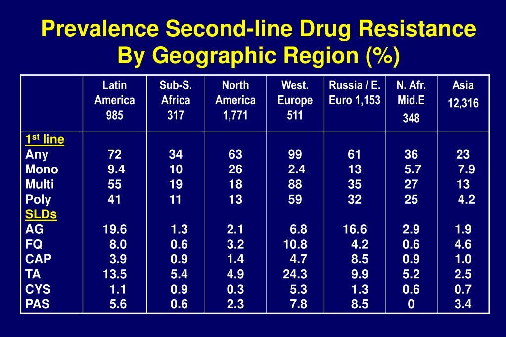 Prevalence Second-line Drug Resistance