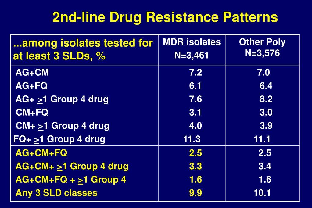 2nd-line Drug Resistance Patterns
