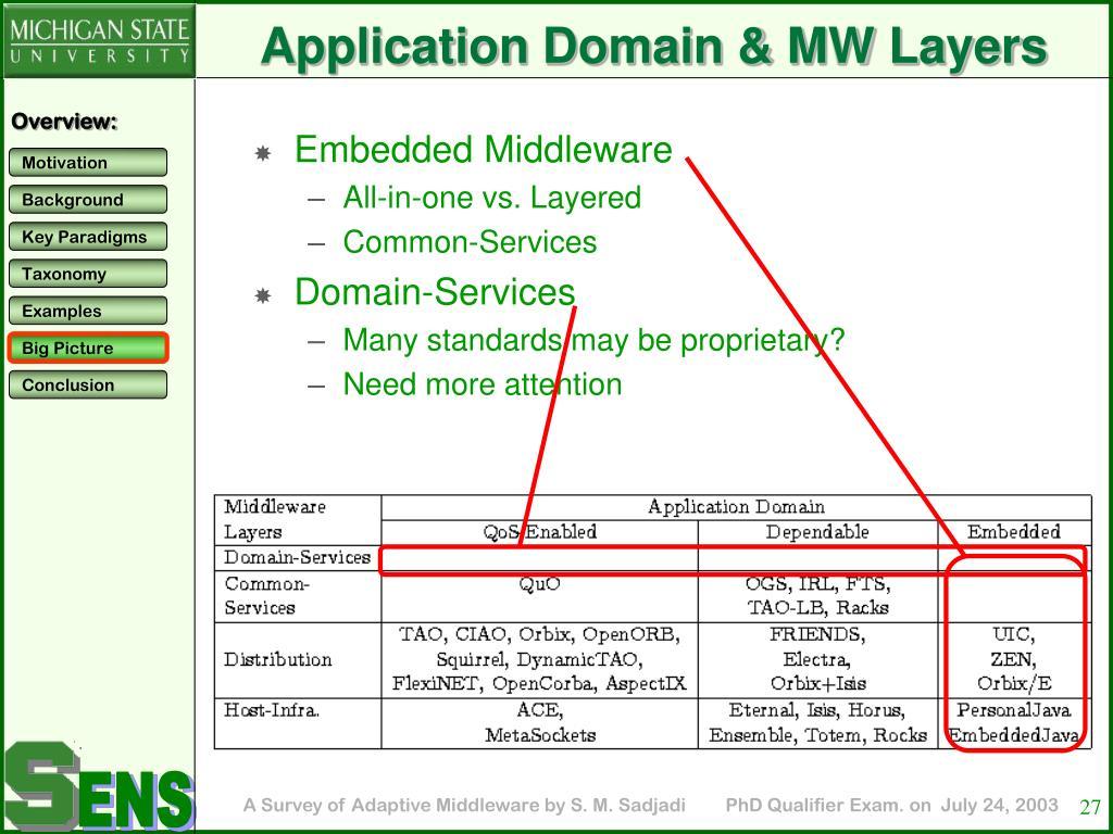 Application Domain & MW Layers