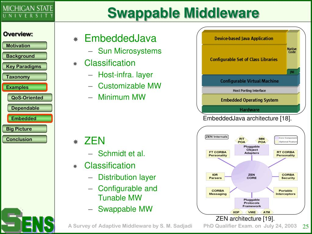 Swappable Middleware