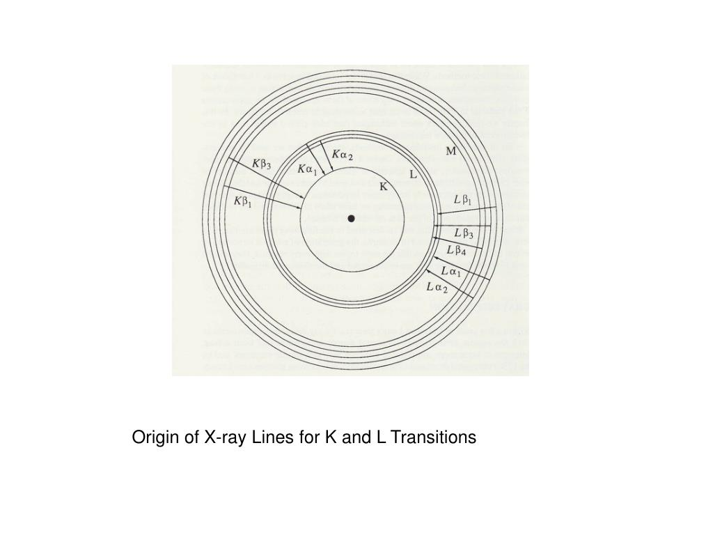 Origin of X-ray Lines for K and L Transitions