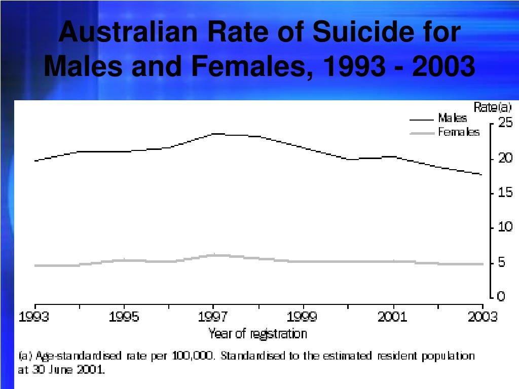 Australian Rate of Suicide for Males and Females, 1993 - 2003