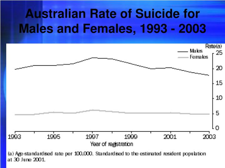 Australian rate of suicide for males and females 1993 2003