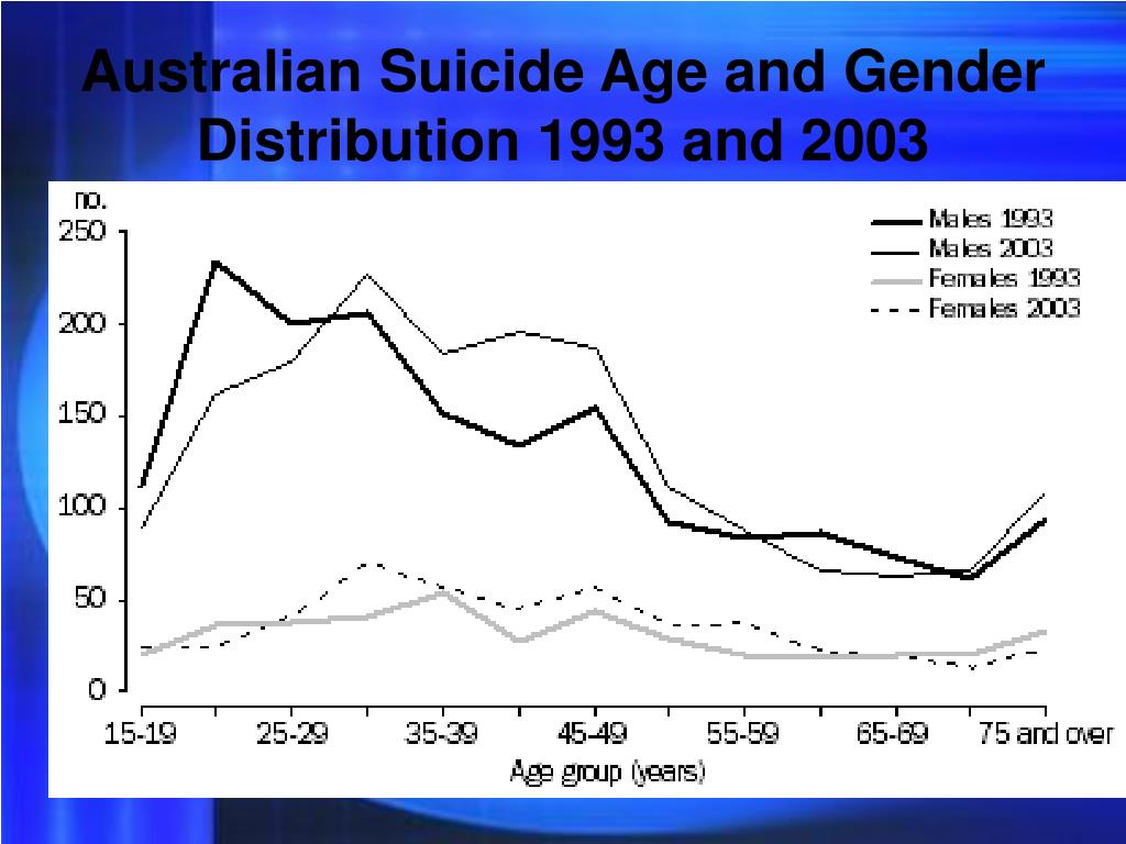 Australian Suicide Age and Gender Distribution 1993 and 2003