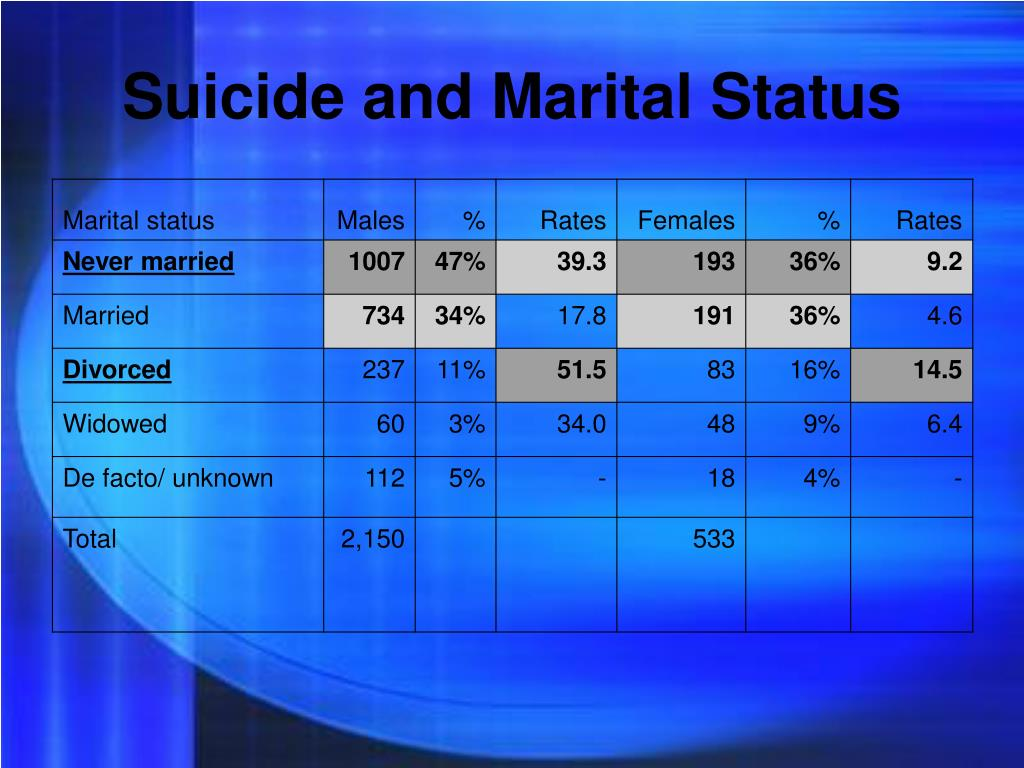 Suicide and Marital Status
