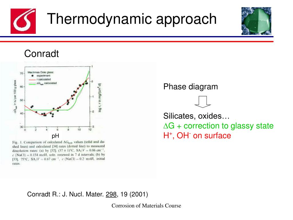 Thermodynamic approach