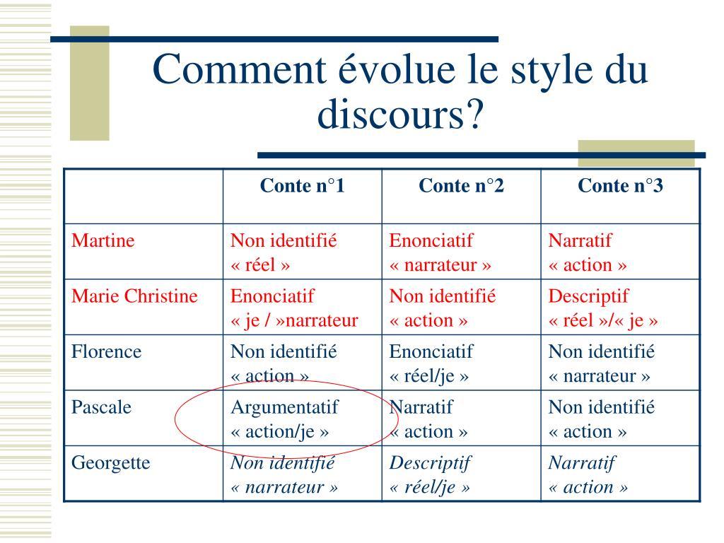 Comment évolue le style du discours?