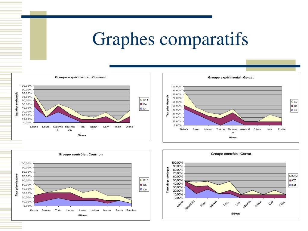 Graphes comparatifs