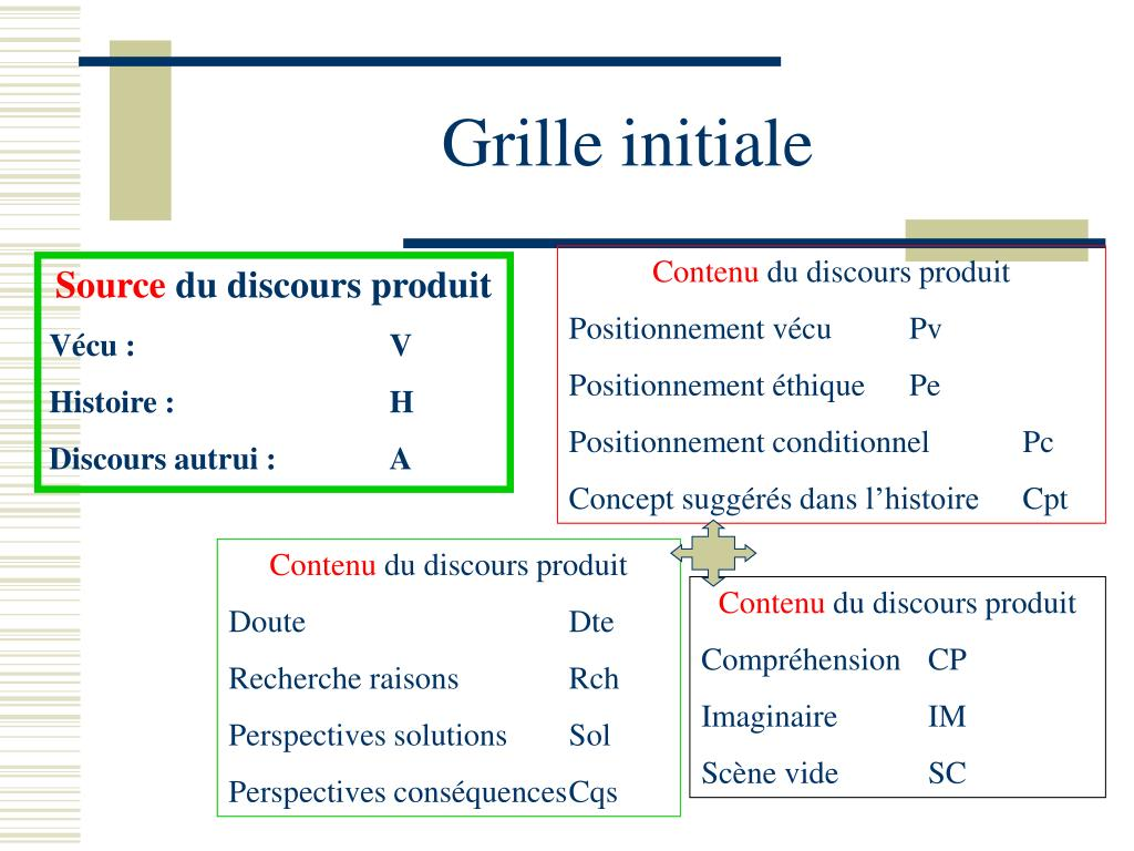 Grille initiale