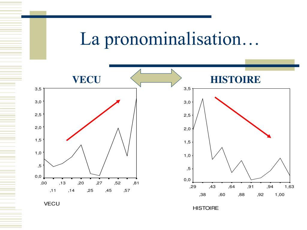 La pronominalisation…