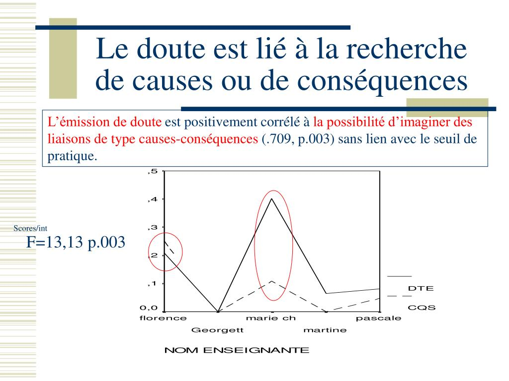 Le doute est lié à la recherche de causes ou de conséquences