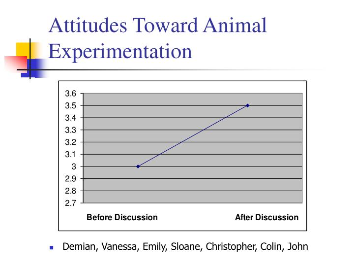 attitudes towards animals in n Today the department for business, innovation and skills released the results of a poll it commissioned to gauge public attitudes towards animal research dr vicky.