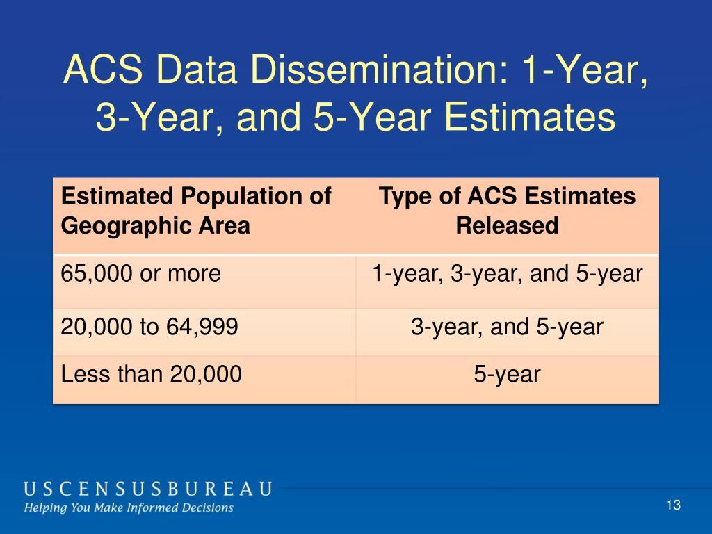 ACS Data Dissemination: 1-Year, 3-Year, and 5-Year Estimates