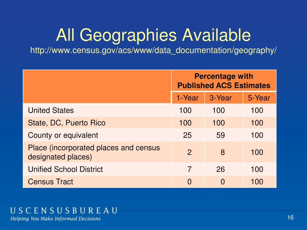 All Geographies Available