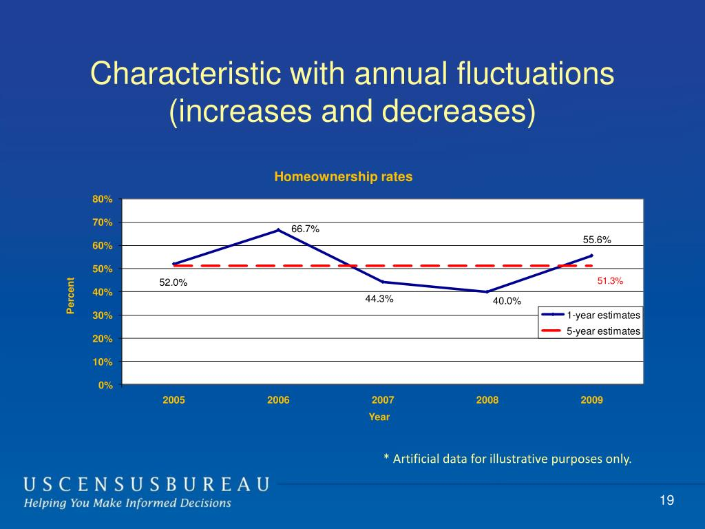 Characteristic with annual fluctuations