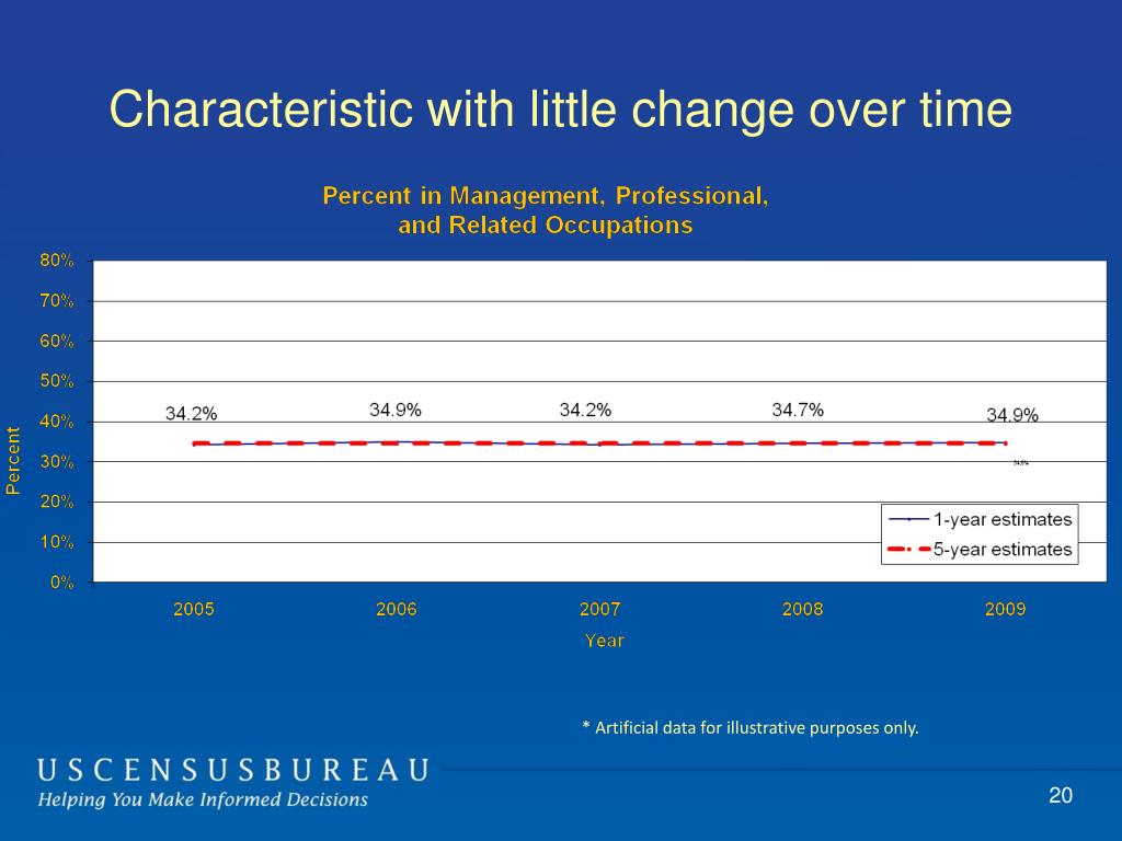 Characteristic with little change over time