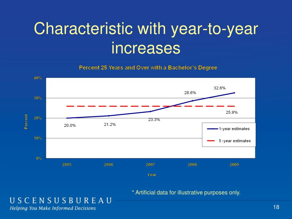 Characteristic with year-to-year increases