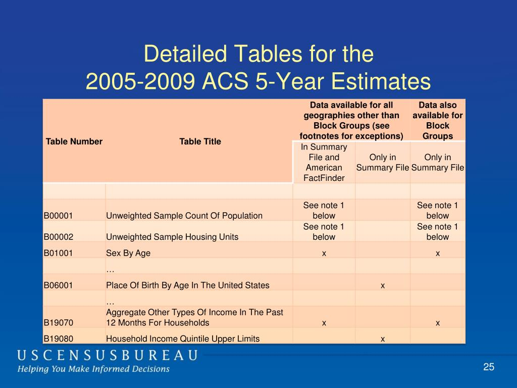 Detailed Tables for the