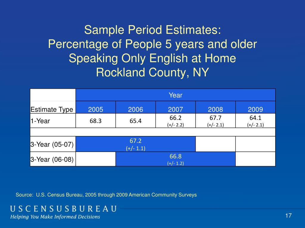 Sample Period Estimates: