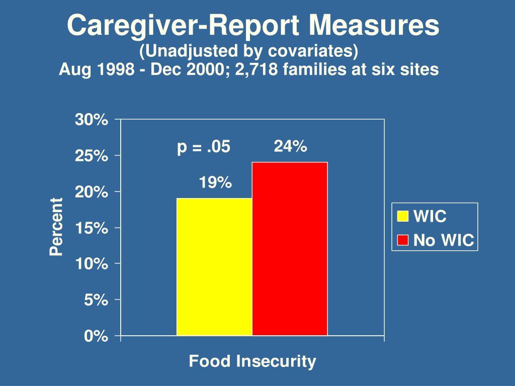 Caregiver-Report Measures