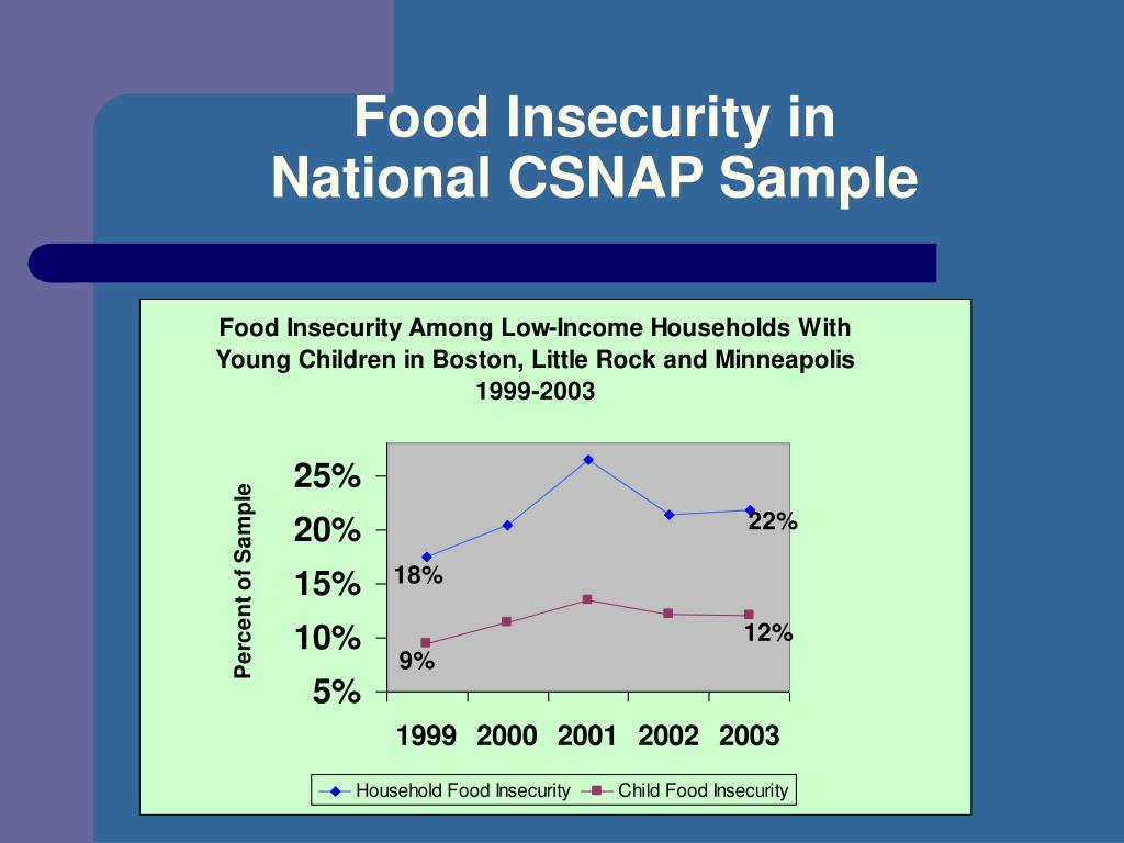 Food Insecurity in