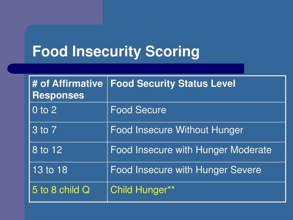 Food Insecurity Scoring