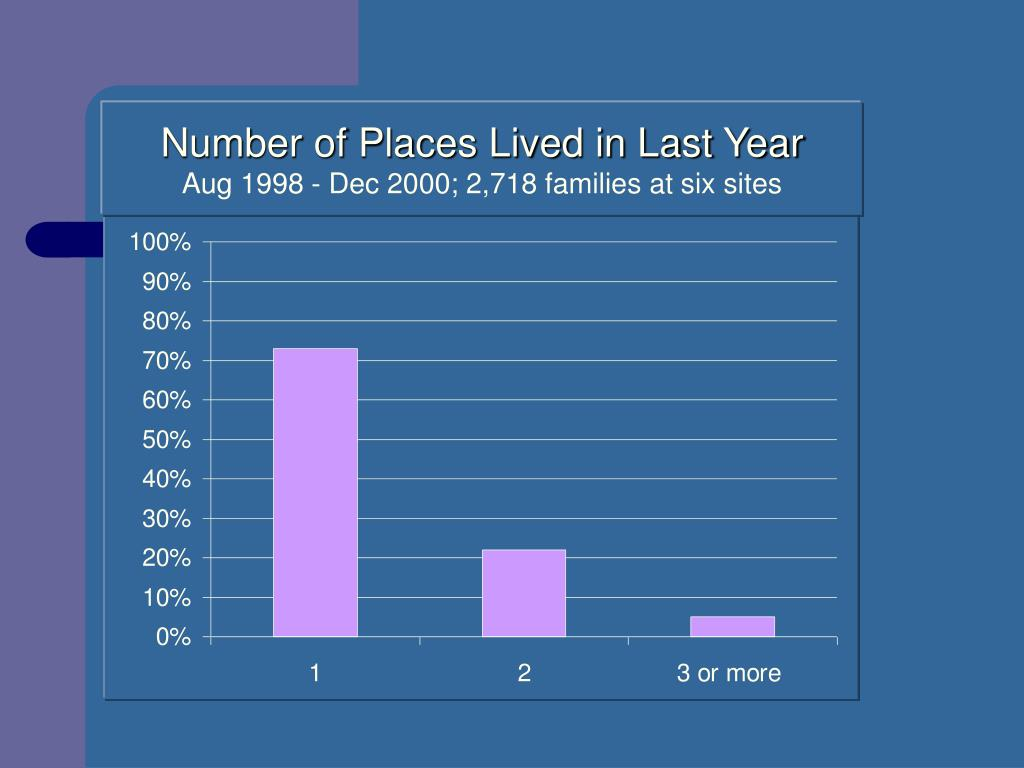 Number of Places Lived in Last Year