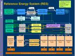 reference energy system res
