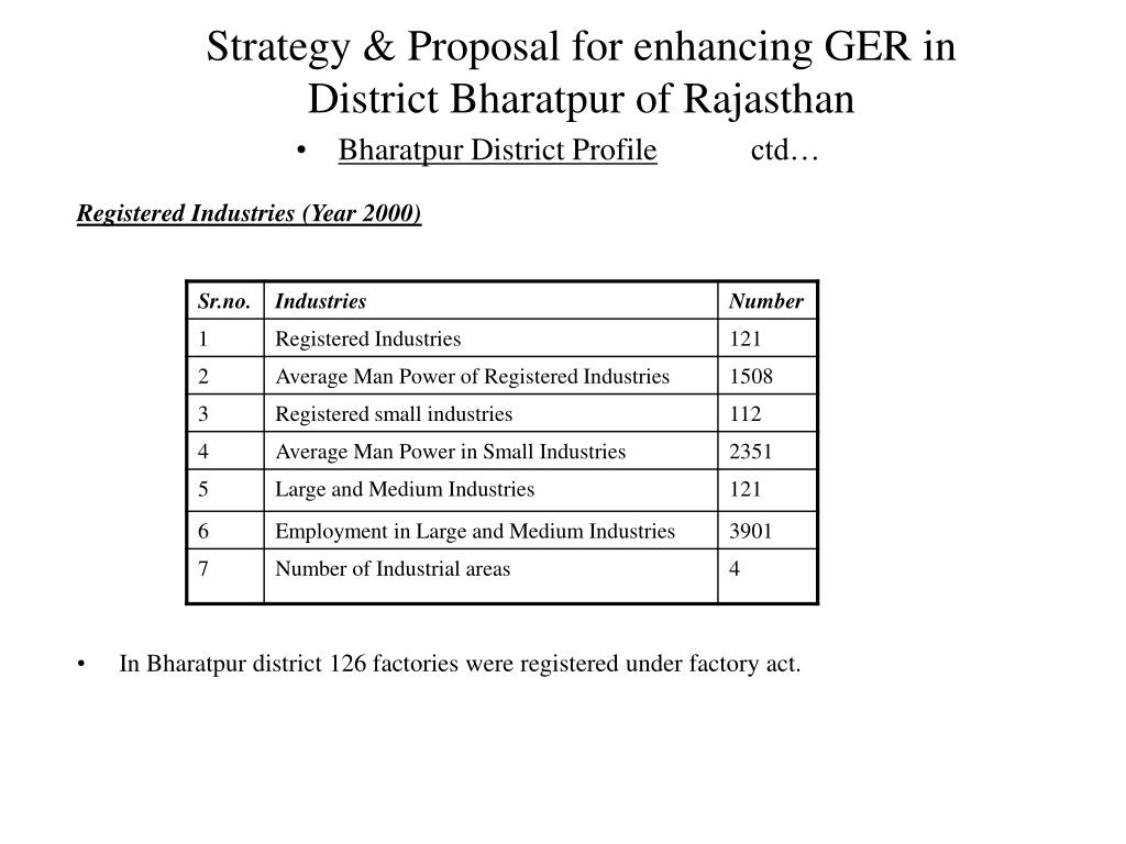 Strategy & Proposal for enhancing GER in
