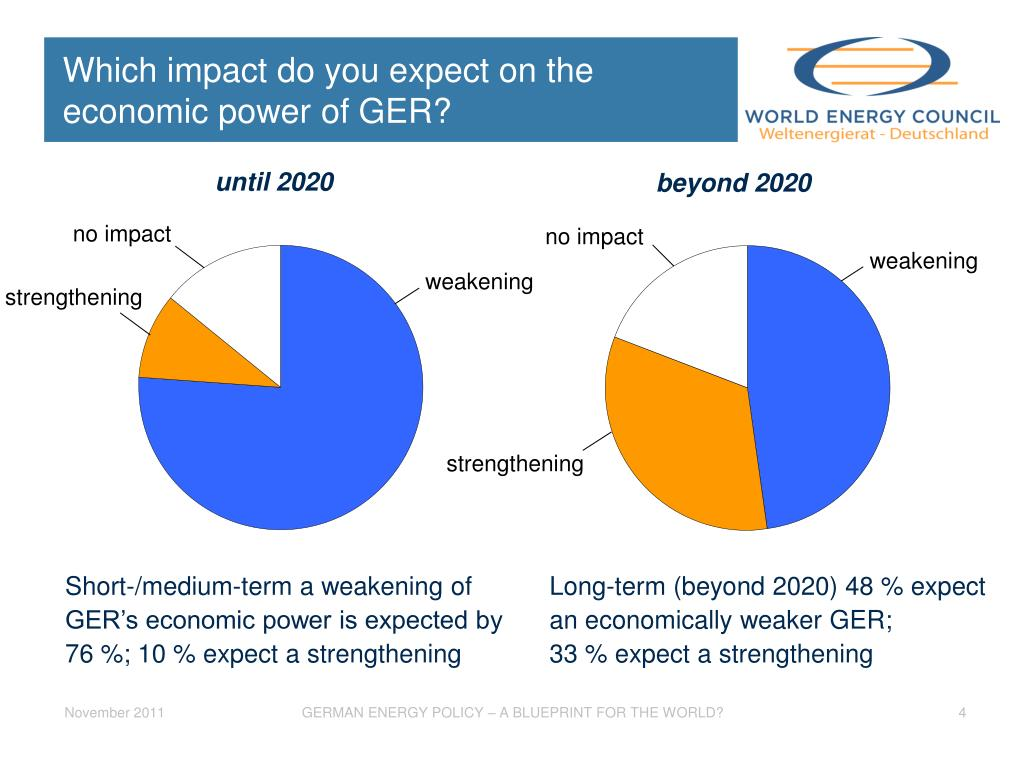 Which impact do you expect on the economic power of GER?