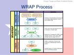 wrap process