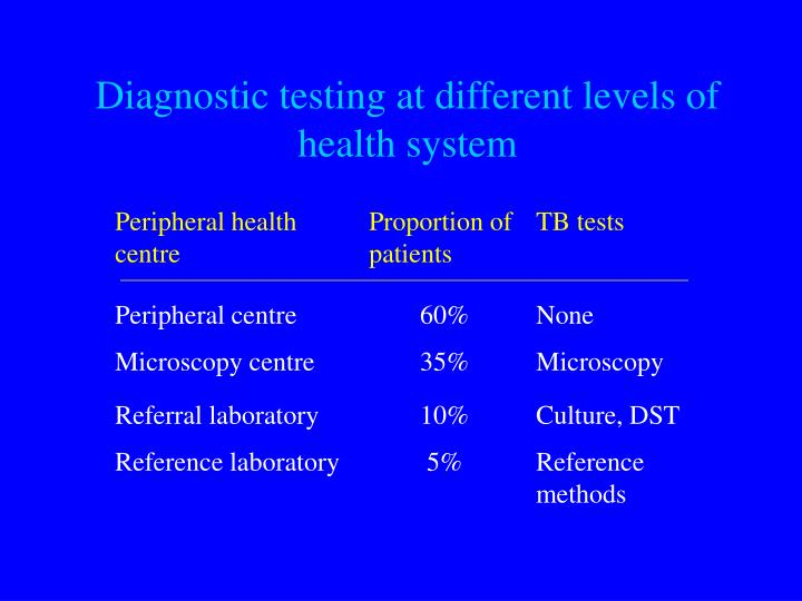 Diagnostic testing at different levels of health system