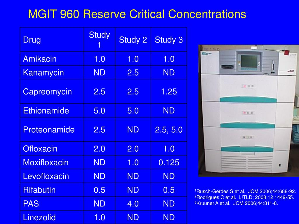 MGIT 960 Reserve Critical Concentrations